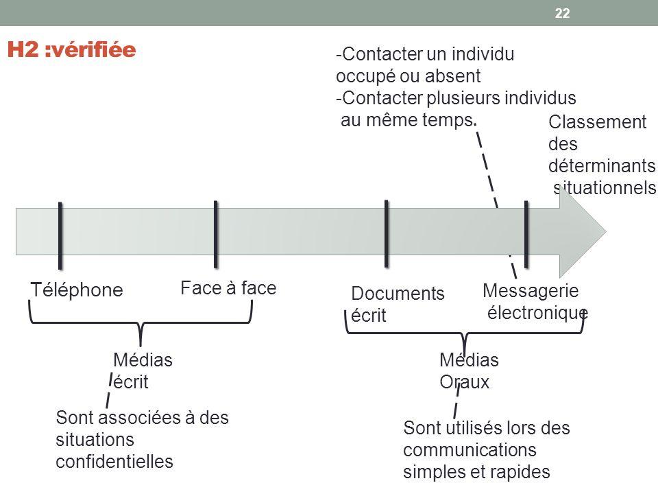 H2 :vérifiée Téléphone -Contacter un individu occupé ou absent