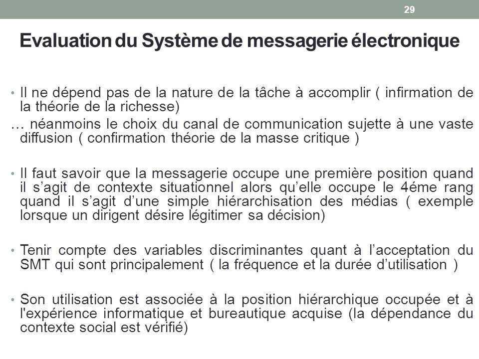 Evaluation du Système de messagerie électronique