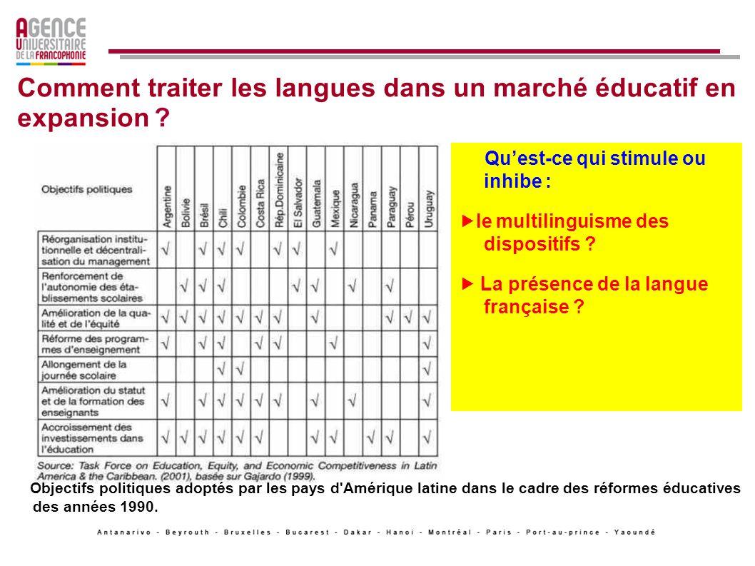 Comment traiter les langues dans un marché éducatif en expansion