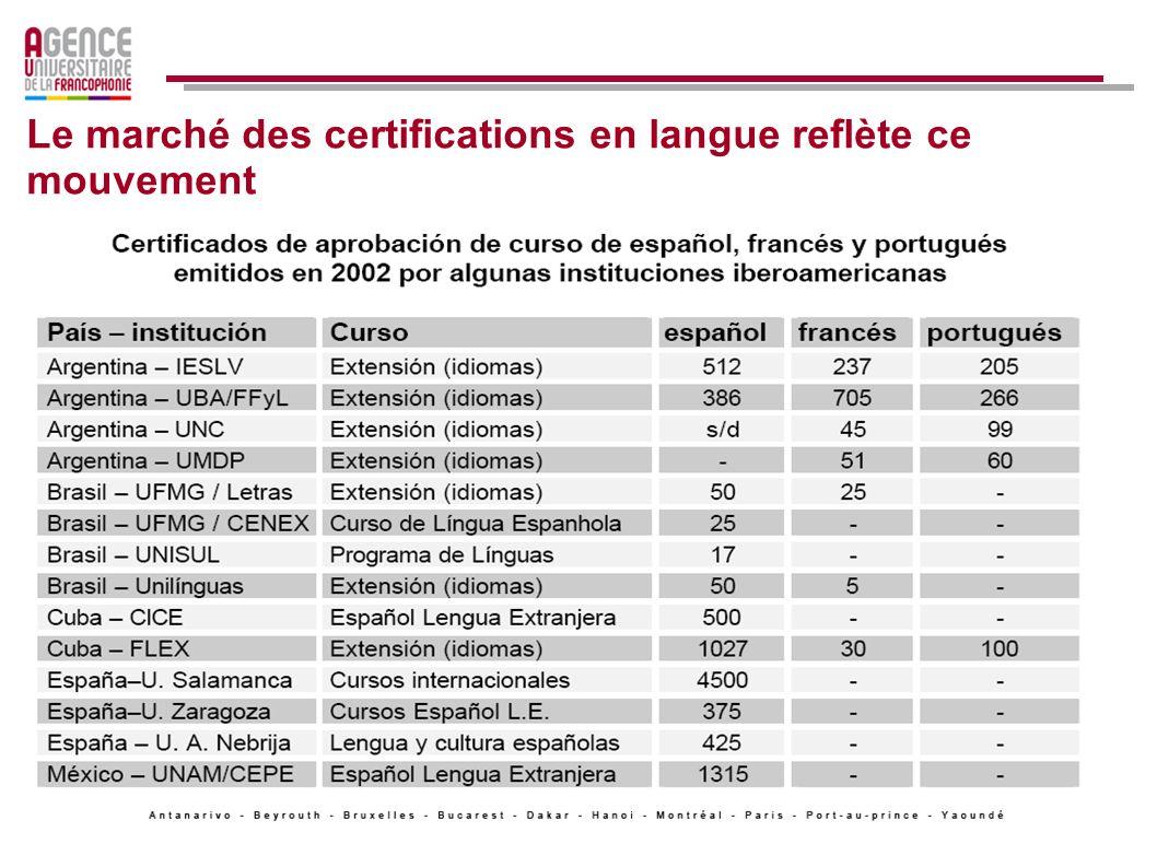 Le marché des certifications en langue reflète ce mouvement