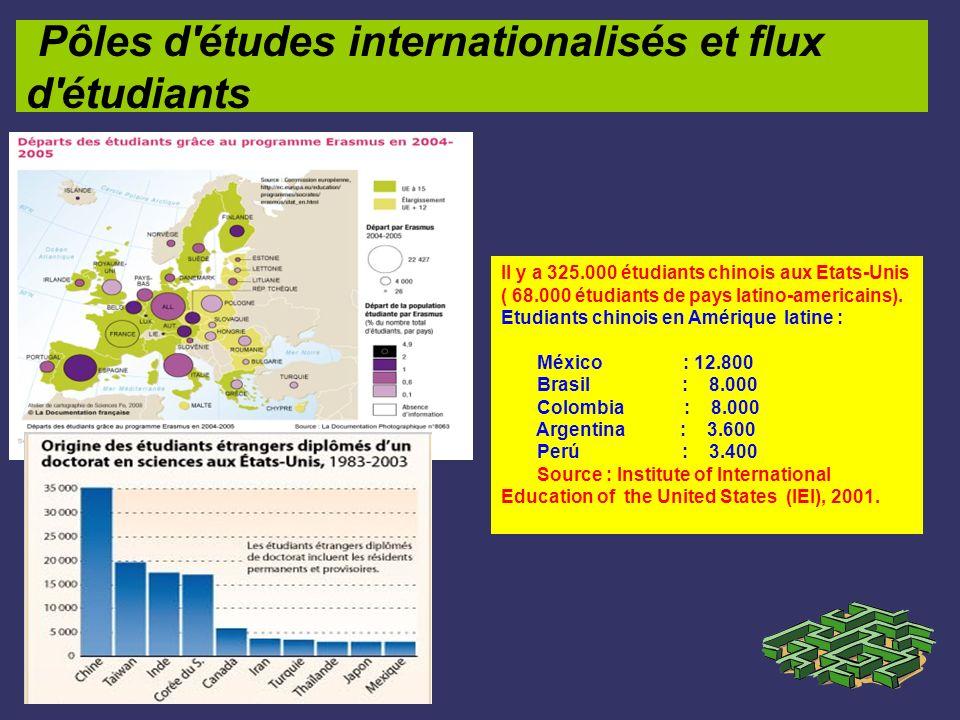 Pôles d études internationalisés et flux d étudiants