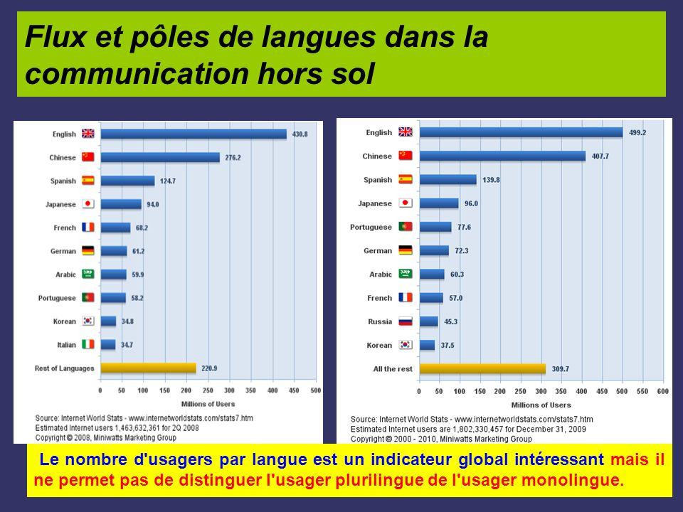 Flux et pôles de langues dans la communication hors sol