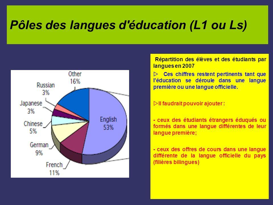 Pôles des langues d éducation (L1 ou Ls)