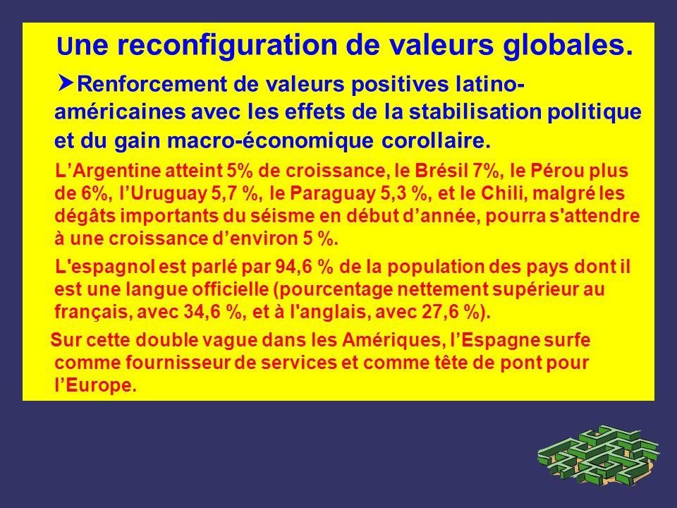 Une reconfiguration de valeurs globales.