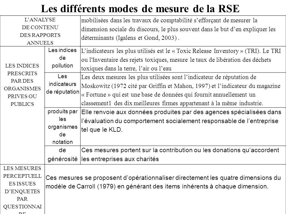 Les différents modes de mesure de la RSE