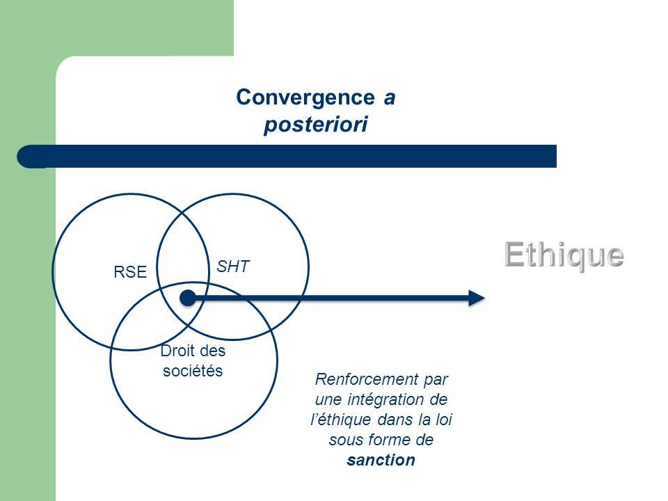 Convergence a posteriori