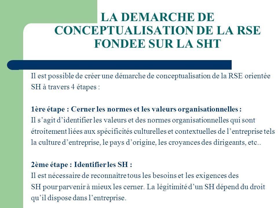 LA DEMARCHE DE CONCEPTUALISATION DE LA RSE FONDEE SUR LA SHT