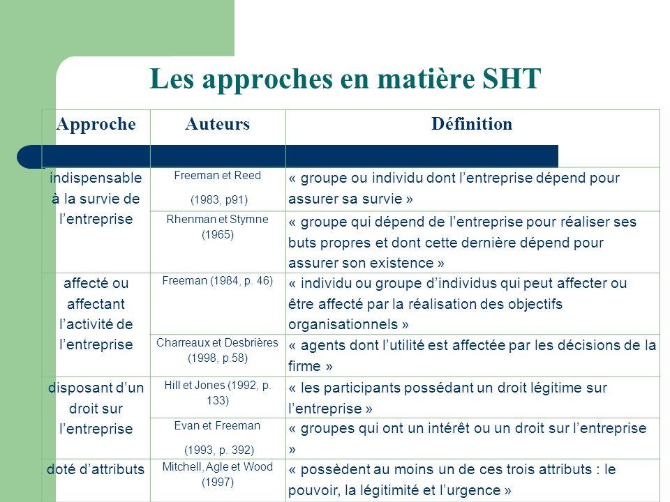 Les approches en matière SHT