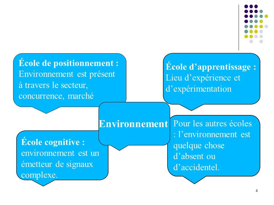 Environnement École de positionnement :