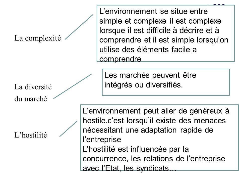 L'environnement se situe entre simple et complexe il est complexe lorsque il est difficile à décrire et à comprendre et il est simple lorsqu'on utilise des éléments facile a comprendre