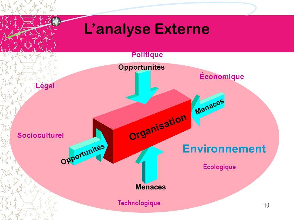 L'analyse Externe Environnement Organisation Politique Opportunités