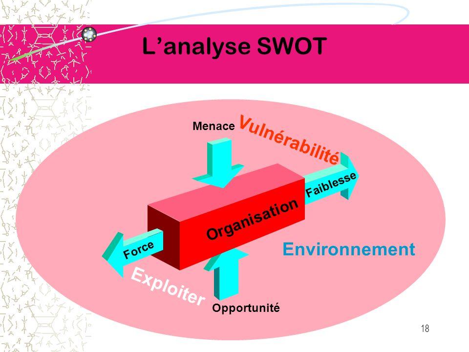 L'analyse SWOT Vulnérabilité Environnement Exploiter Organisation
