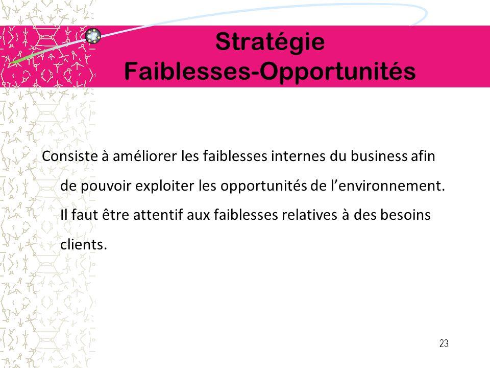 Stratégie Faiblesses-Opportunités