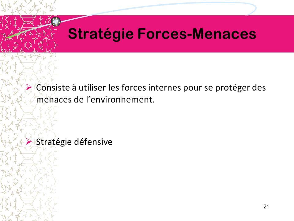 Stratégie Forces-Menaces