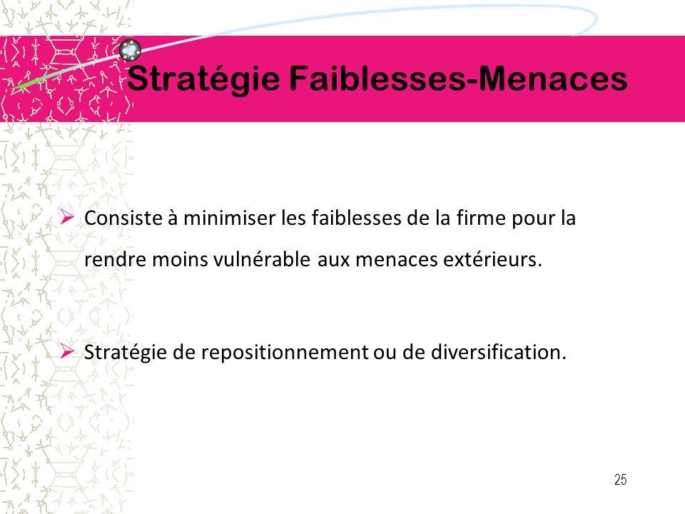 Stratégie Faiblesses-Menaces