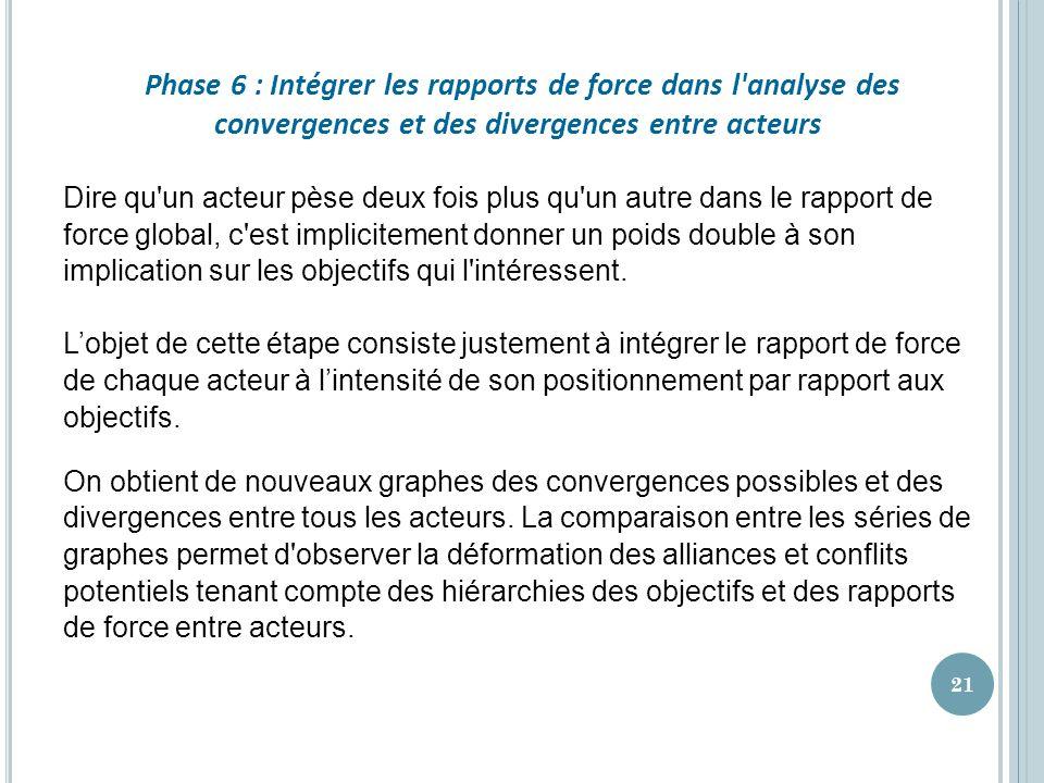 Phase 6 : Intégrer les rapports de force dans l analyse des