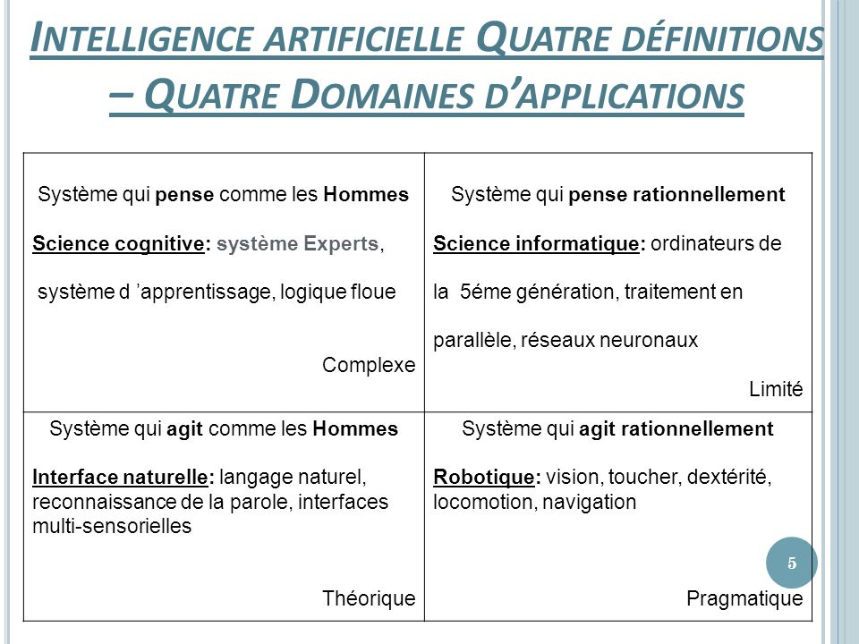 Intelligence artificielle Quatre définitions – Quatre Domaines d'applications