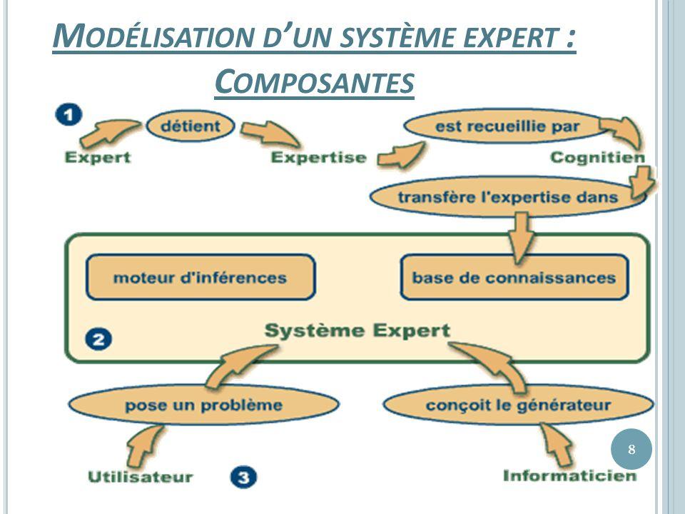 Modélisation d'un système expert : Composantes