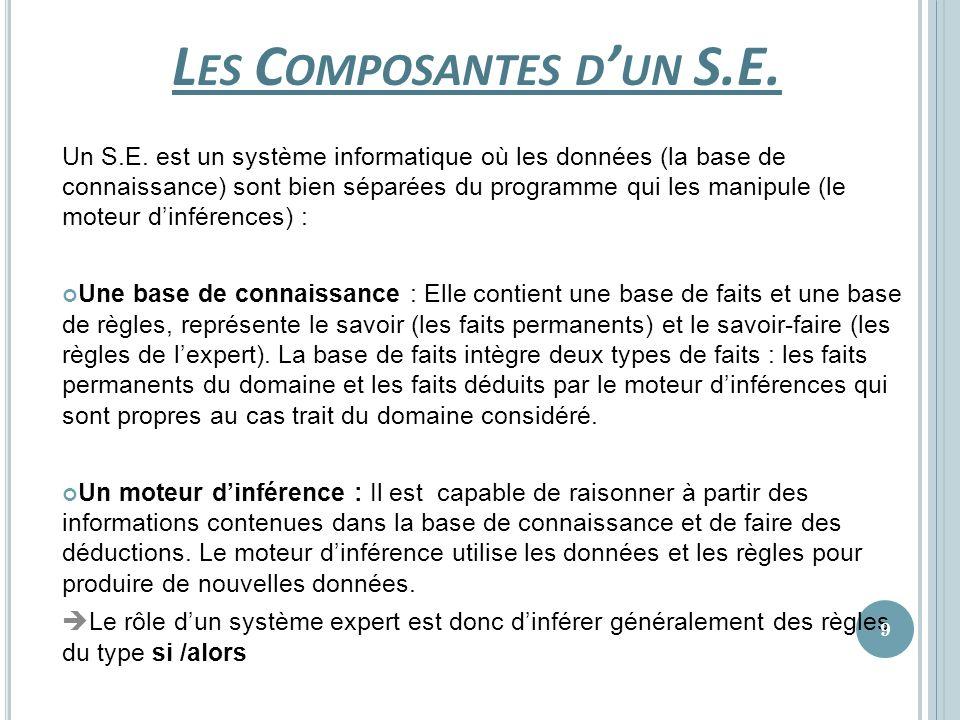 Les Composantes d'un S.E.
