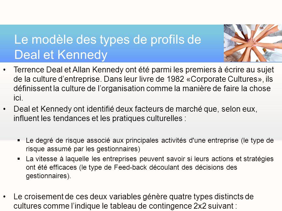 Le modèle des types de profils de Deal et Kennedy