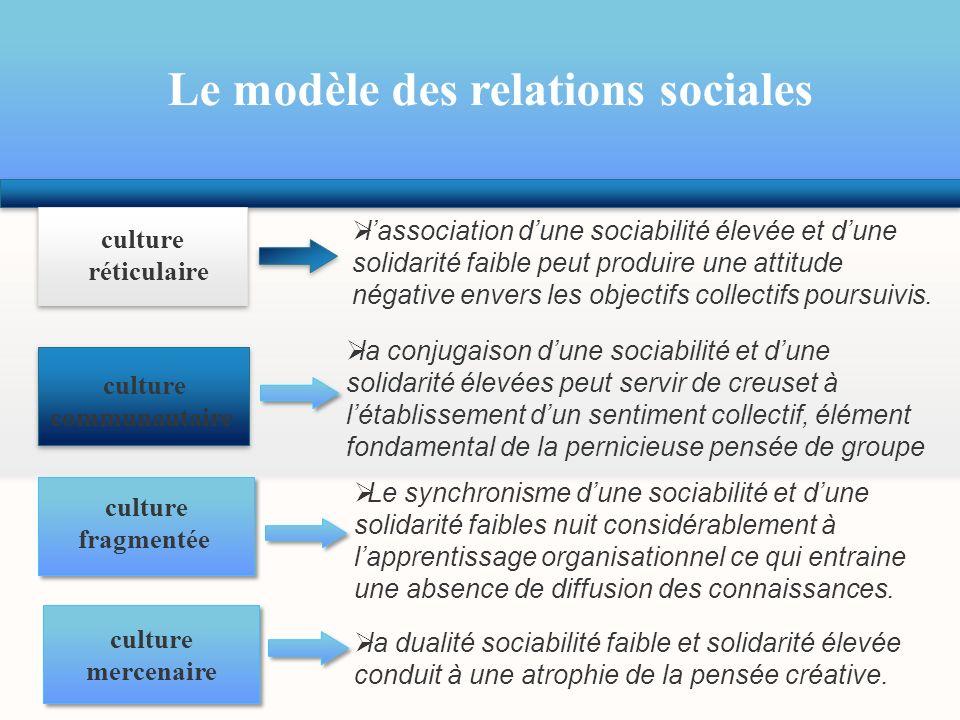 Le modèle des relations sociales