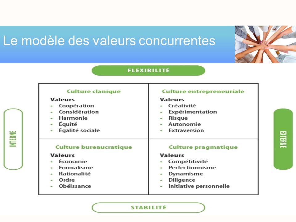Le modèle des valeurs concurrentes