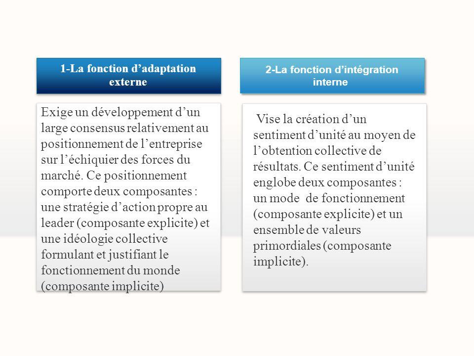 2-La fonction d'intégration 1-La fonction d'adaptation externe