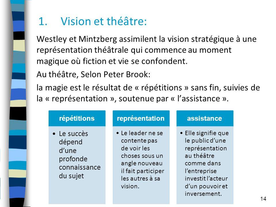 Vision et théâtre:
