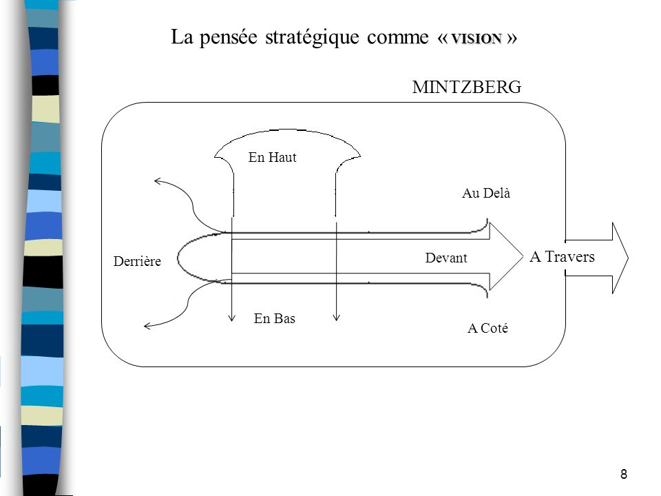 La pensée stratégique comme « VISION » MINTZBERG