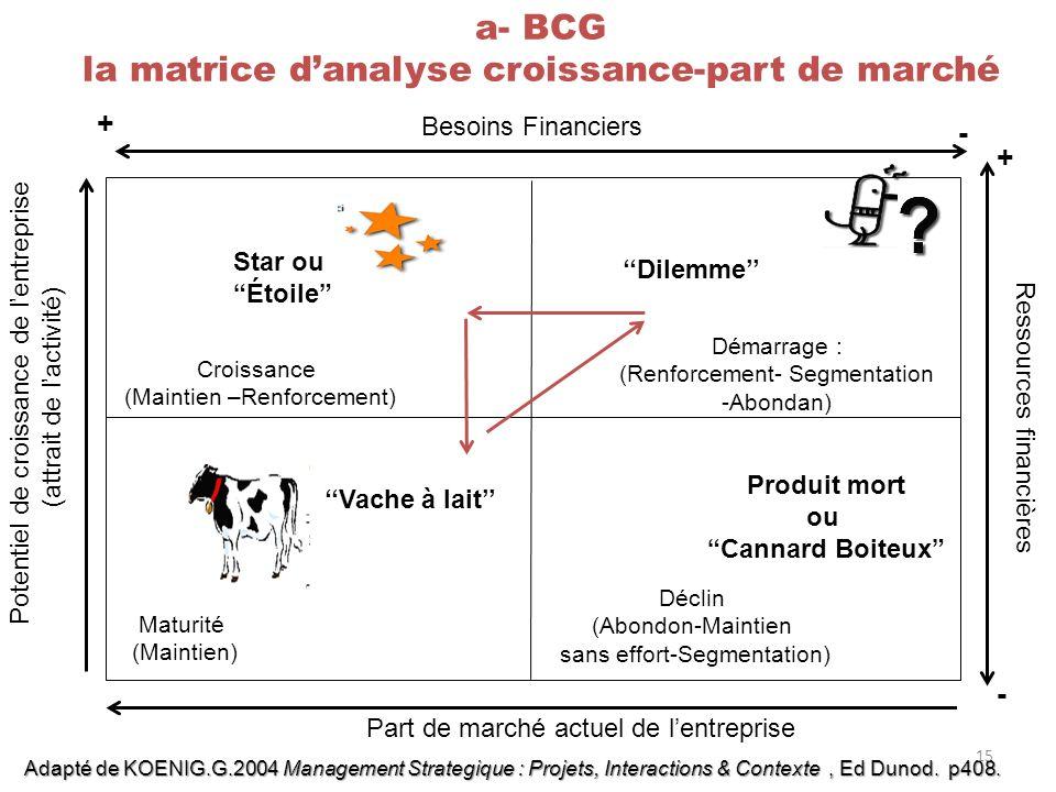 a- BCG la matrice d'analyse croissance-part de marché