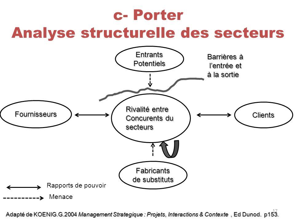 Analyse structurelle des secteurs