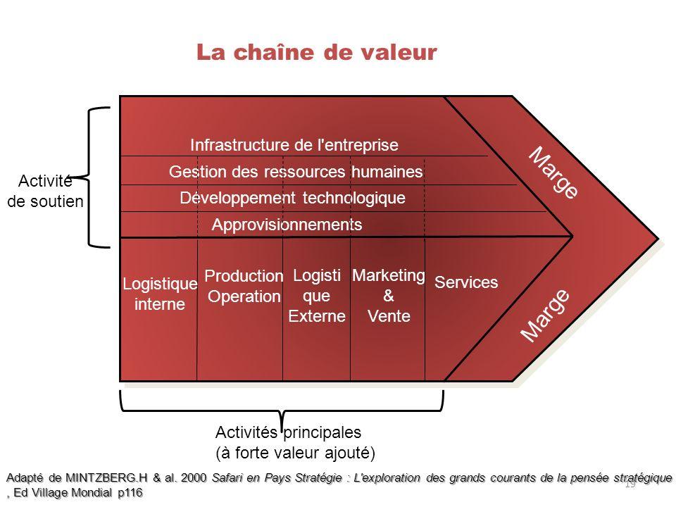 La chaîne de valeur Marge Marge Infrastructure de l entreprise