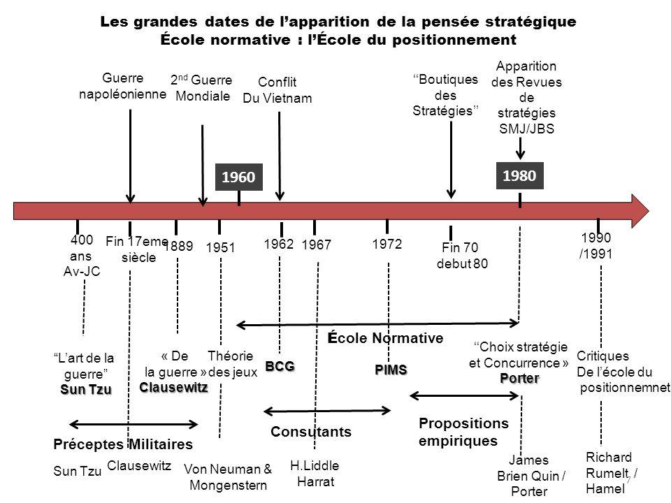 1960 1980 Les grandes dates de l'apparition de la pensée stratégique