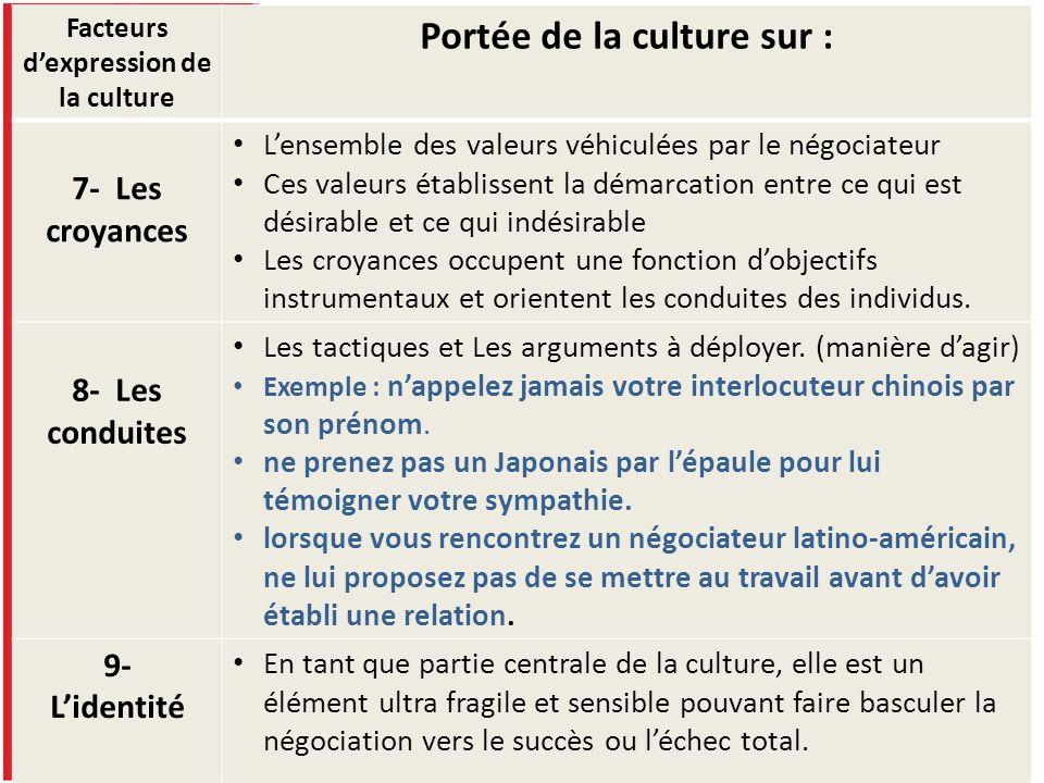 Facteurs d'expression de la culture Portée de la culture sur :