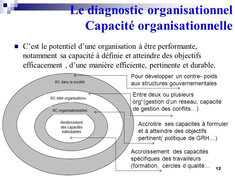 Le diagnostic organisationnel Capacité organisationnelle