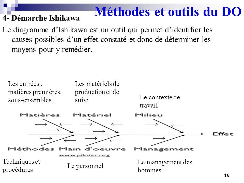 Méthodes et outils du DO