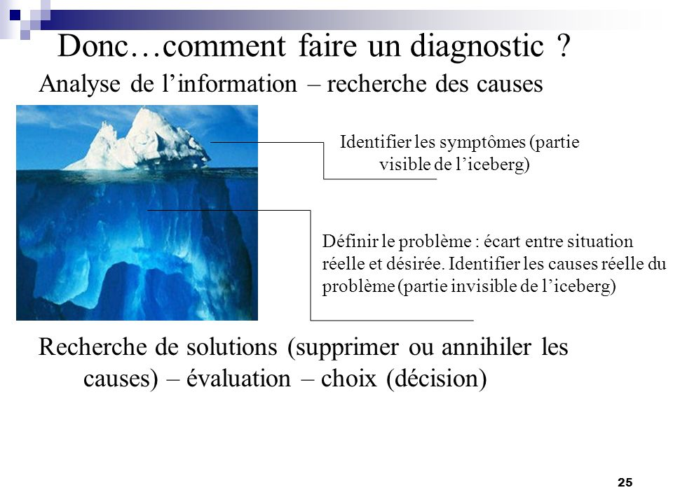 Donc…comment faire un diagnostic
