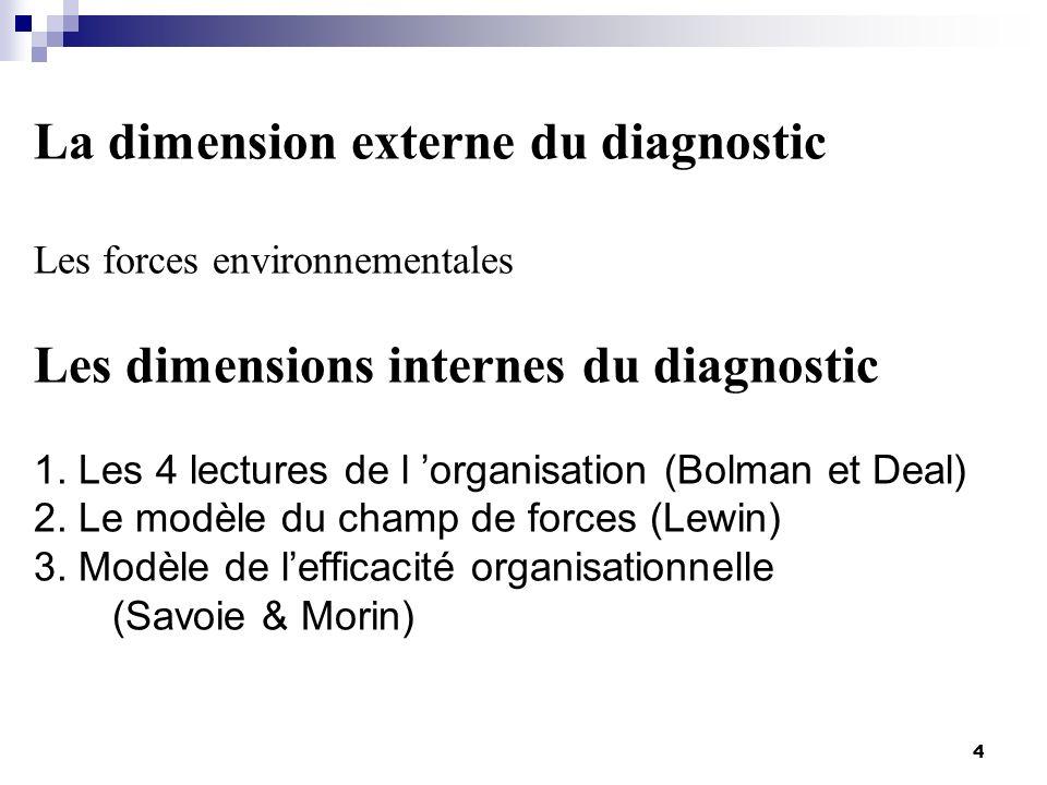 La dimension externe du diagnostic Les forces environnementales Les dimensions internes du diagnostic 1.