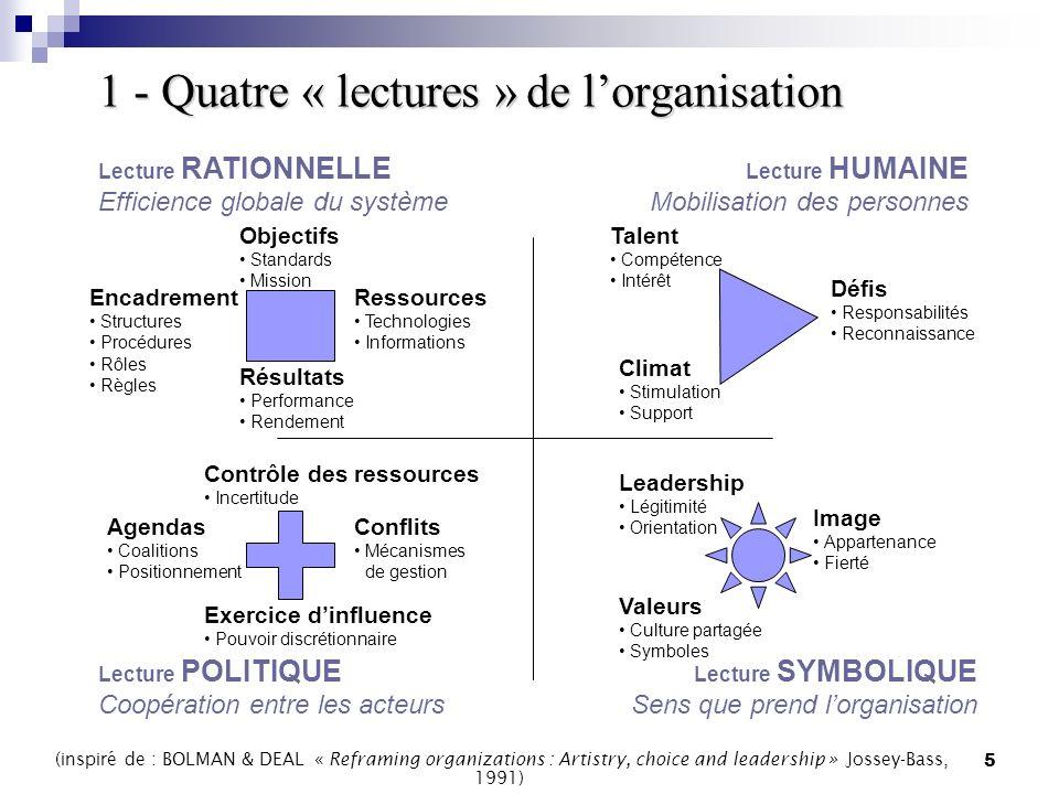 1 - Quatre « lectures » de l'organisation