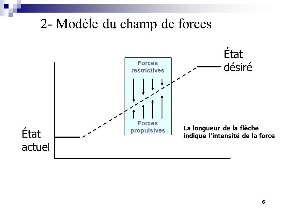 2- Modèle du champ de forces