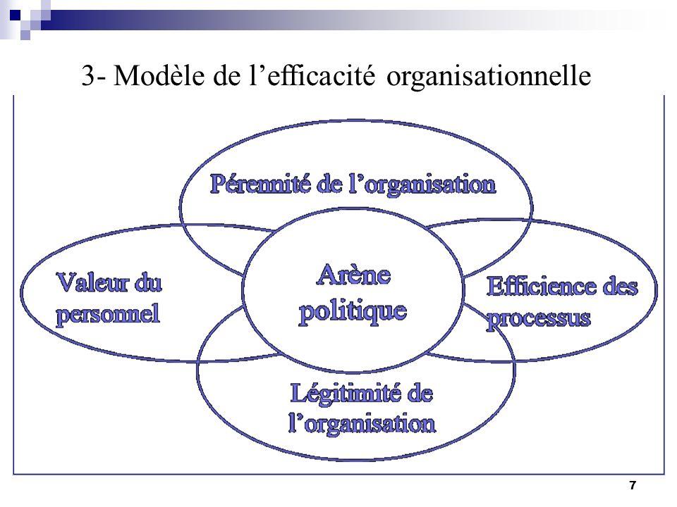 3- Modèle de l'efficacité organisationnelle