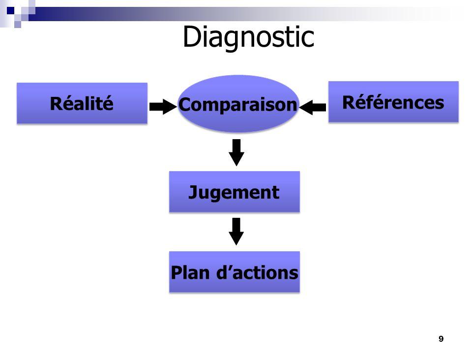 Diagnostic Comparaison Réalité Références Jugement Plan d'actions