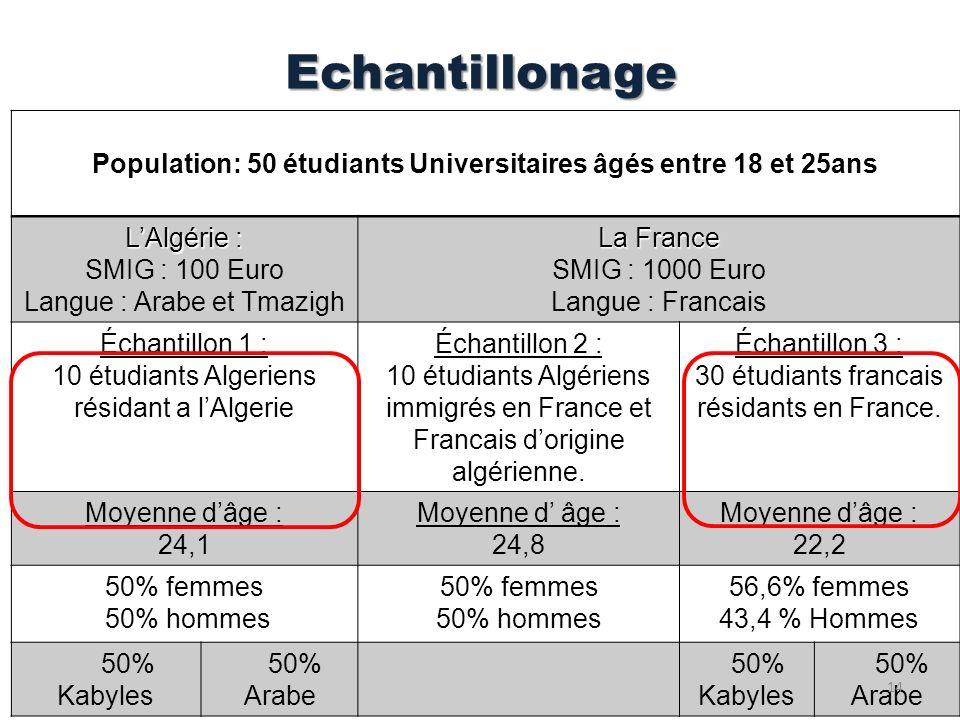 Population: 50 étudiants Universitaires âgés entre 18 et 25ans