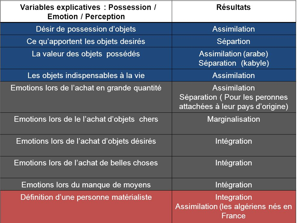 Variables explicatives : Possession / Emotion / Perception