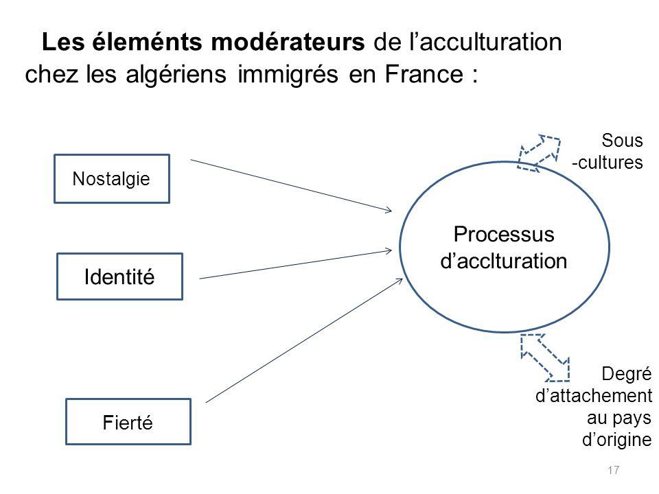 Processus d'acclturation