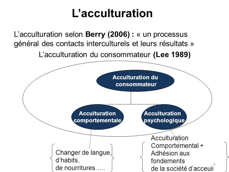 L'acculturation du consommateur (Lee 1989)