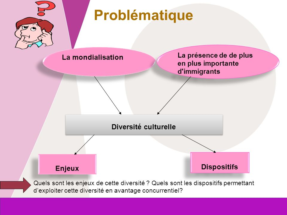 Problématique La mondialisation Diversité culturelle Dispositifs