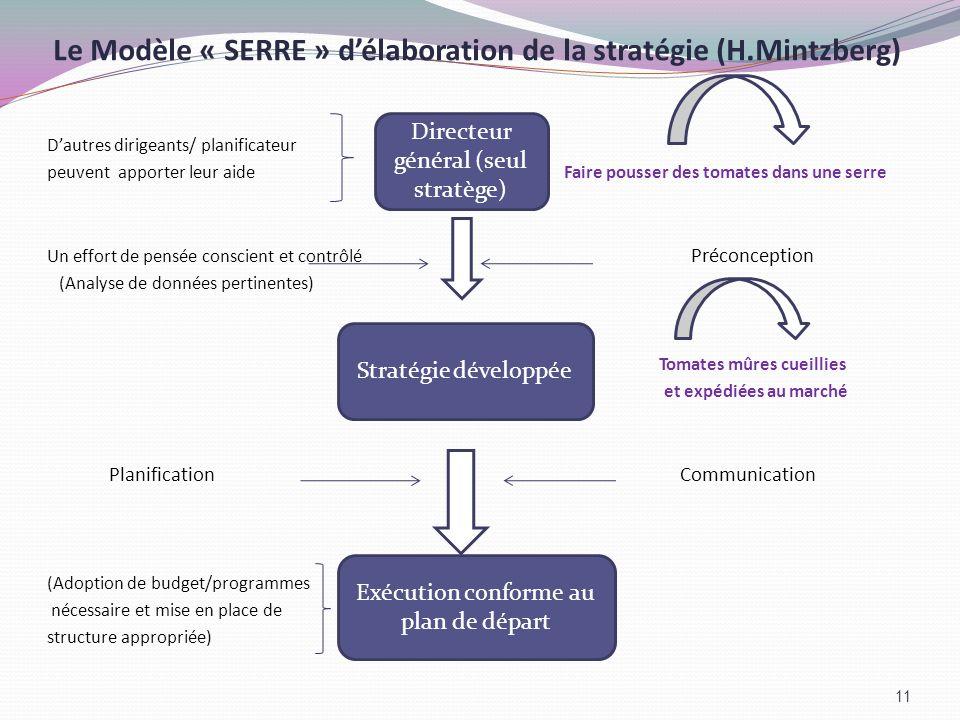 Le Modèle « SERRE » d'élaboration de la stratégie (H.Mintzberg)