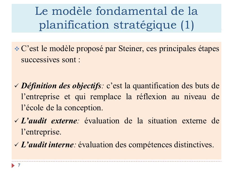 Le modèle fondamental de la planification stratégique (1)