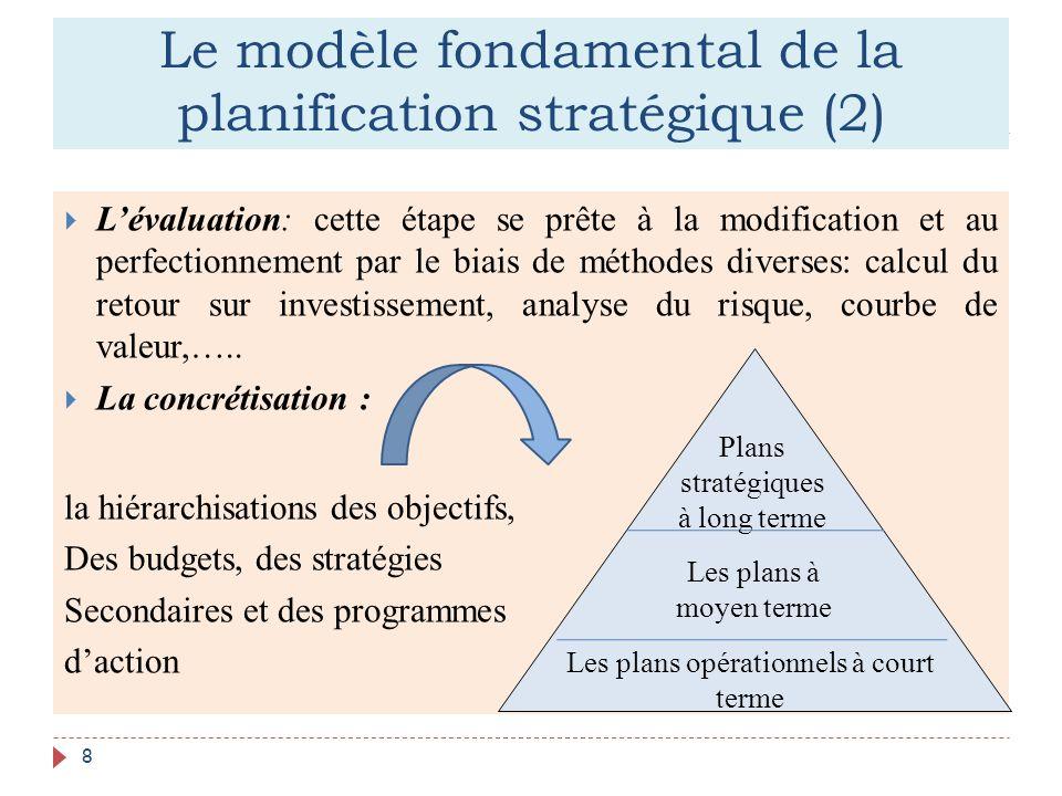 Le modèle fondamental de la planification stratégique (2)